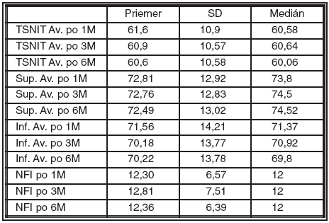 Hodnoty RNFL v μm 1, 3 a 6 mesiacov po LASIK