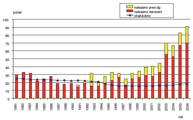 Očekávané a nalezené počty ageneze/hypoplázie ledvin v ČR 1981–2006