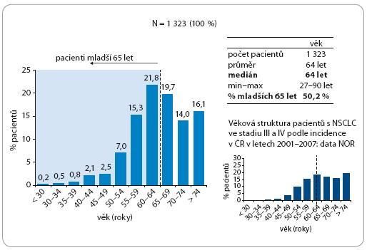 Zastoupení věkových kategorií (vzhledem k datu zahájení léčby).