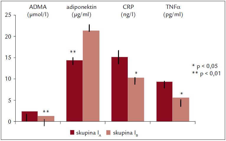 Plazmatické koncentrace ADMA, ADPN, CPR a TNFα ve skupině I na začátku (skupina I<sub>A</sub>) a na konci (skupina I<sub>B</sub>) 6měsíčního cvičebního programu.