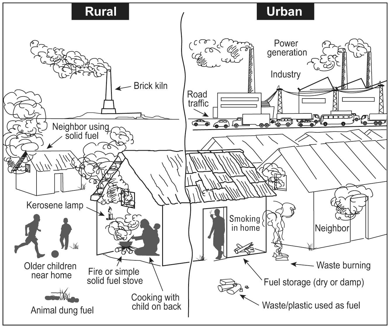 HAP in urban and rural settings with examples of other confounding sources of pollutants.