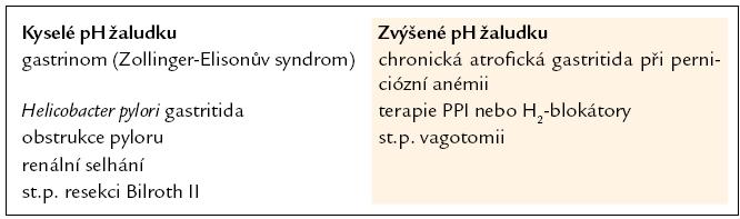 Příčiny hypergastrinemie. Podle [1].