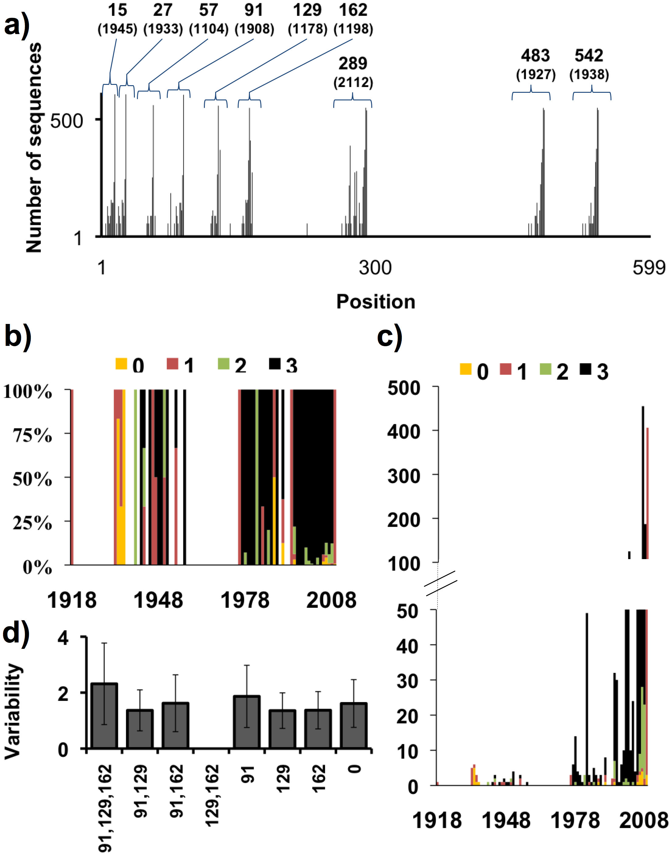 Distributions of the number and variability of glycosylation sites.