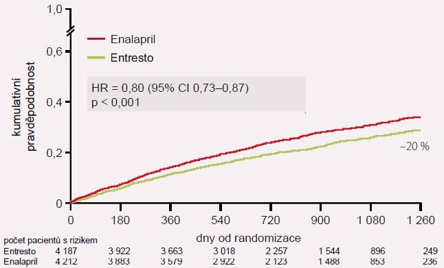 Hlavní výsledek studie PARADIGM-HF: KV úmrtí nebo první hospitalizace pro SS.
