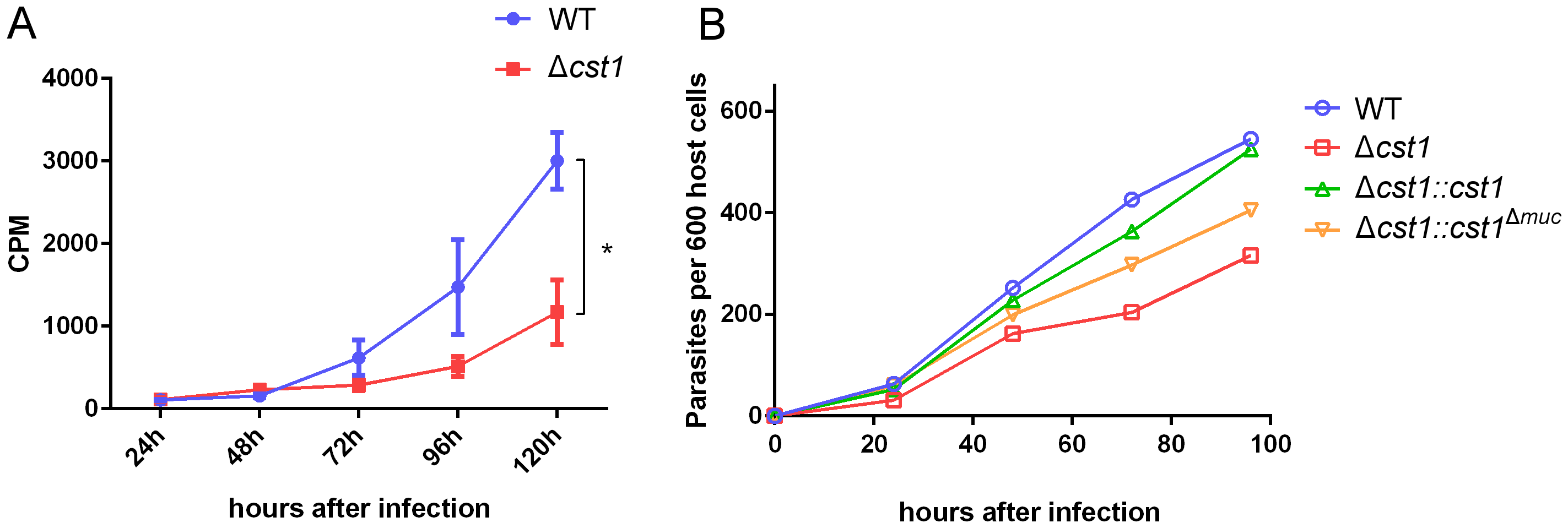 Growth of Δ<i>cst1</i> parasite is impaired at pH 8.1 but not at pH 7.1.