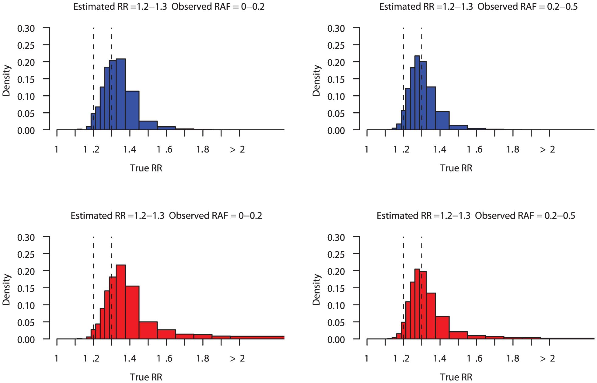 Posterior distribution on true relative risk.