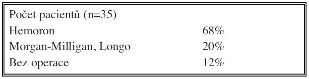 Soubor nemocných Tab. 1. Patient groups Skupina A – počet a rozdělení Group A – the number and classification