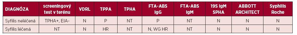 Negativní testy po měření s testem Elecsys<sup>®</sup>Syphilis ve srovnání s ostatními výsledky testů