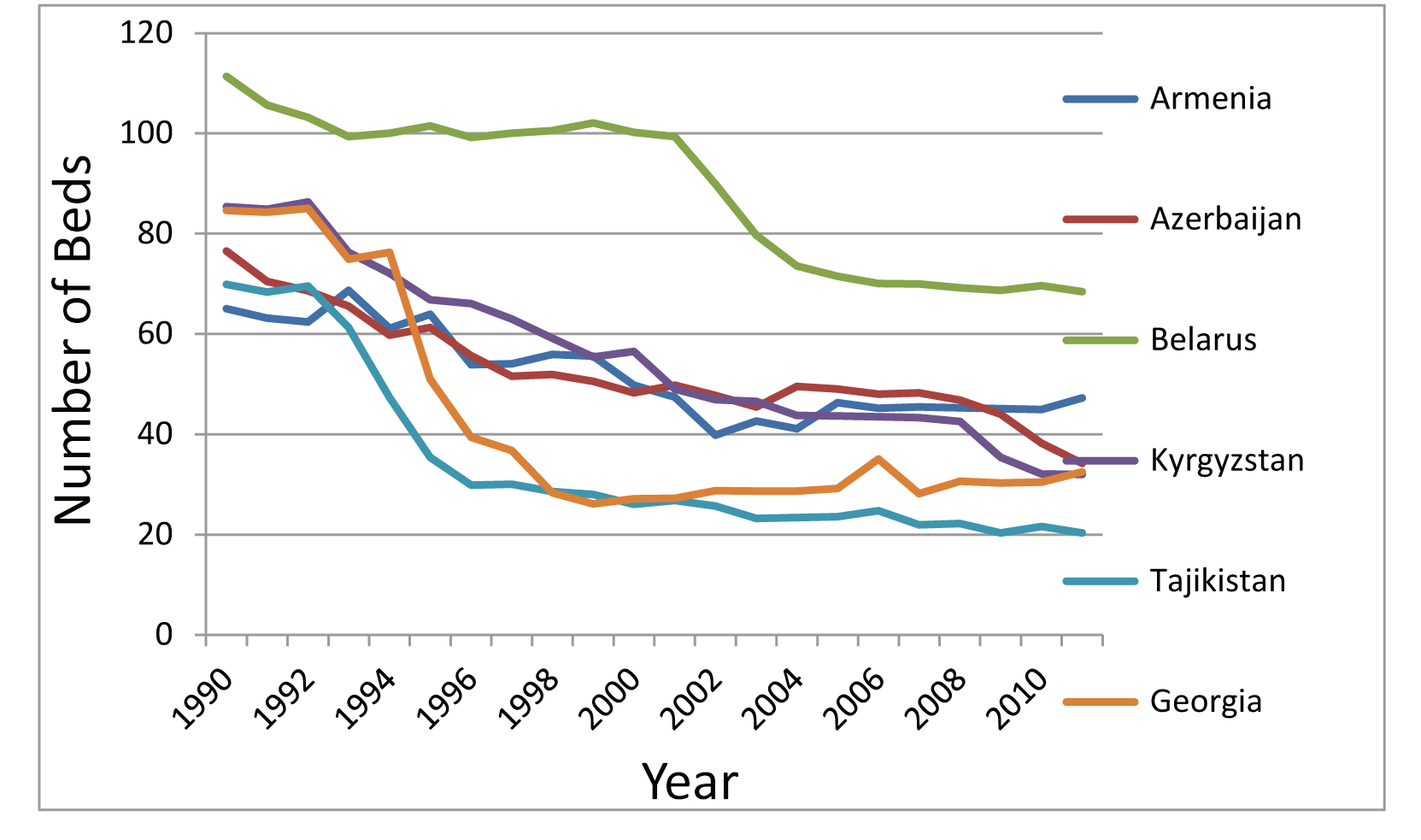Beds in psychiatric hospitals (selected Commonwealth of Independent States countries).