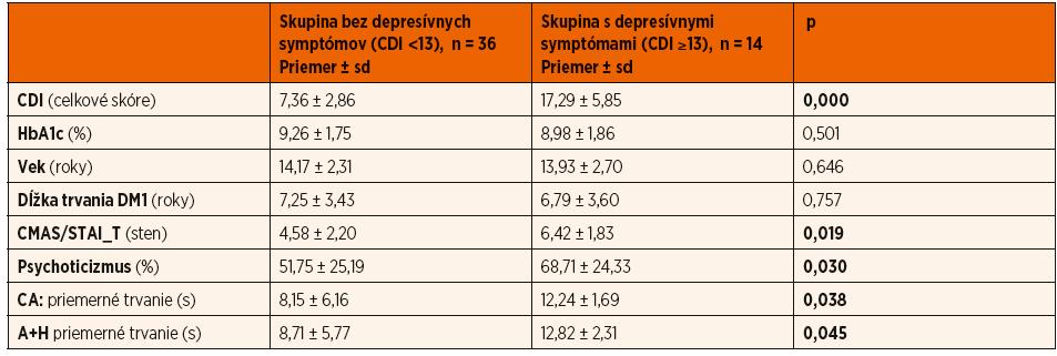 Signifikantné rozdiely medzi skupinami podľa prítomnosti depresívnych symptómov (Mannov-Whitneyov U test); p <0,05.
