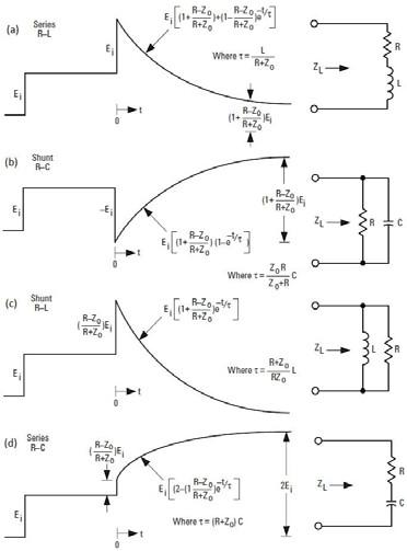 Fig. 4 TDR Oscilloscope displays for complex Z<sub>L</sub> [4]