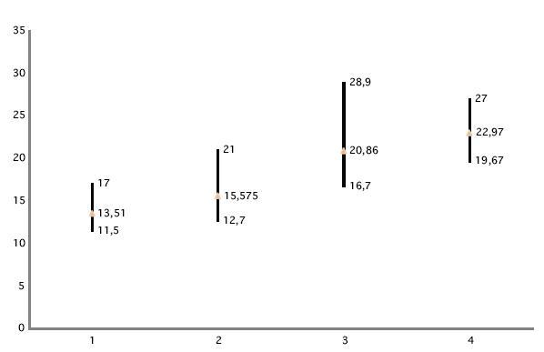 Latencie vĺn vpravo. 1. Rozsah latencií vlny p13 pri 1CH meraní; 2. Rozsah latencií vlny p13 pri 2CH meraní; 3. Rozsah latencií vlny n23 pri 1CH meraní; 4. Rozsah latencií vlny n23 pri 2CH meraní.