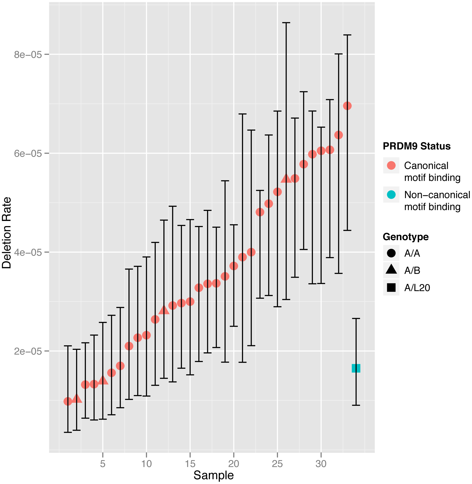 NAHR deletion rate at the <i>CMT1A</i> locus in all the sperm samples analysed with men grouped according to <i>PRDM9</i> zinc finger motif-binding status.