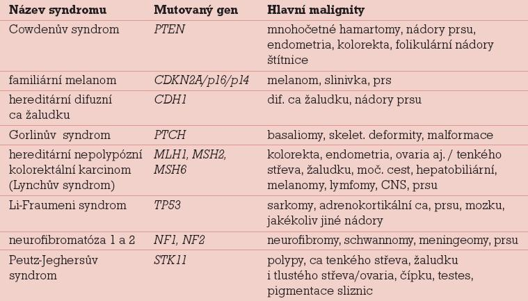 Některé syndromy s vyšším rizikem nádorů prsu a ovaria.