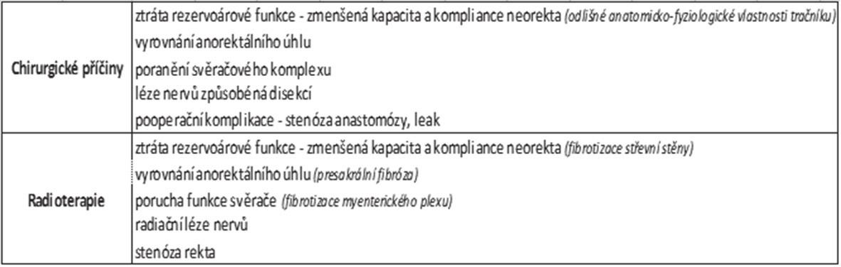 Tab. 1: Hlavní etiologické faktory LARS Tab. 1: Major etiological factors of LARS