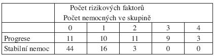 Progrese asymptomatických nemocných s chronickou lymfatickou leukemií podle počtu rizikových faktorů: lymfocyty > 20. 109/l, nemutovaný IgVH, CD38+ a ZAP-70+ (cytogenetika nehodnocena). Podle: Gardiner et al, 2006 (52).