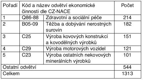 Odvětví ekonomických činností s nejvyšším počtem hlášených profesionálních onemocnění v České republice v roce 2009