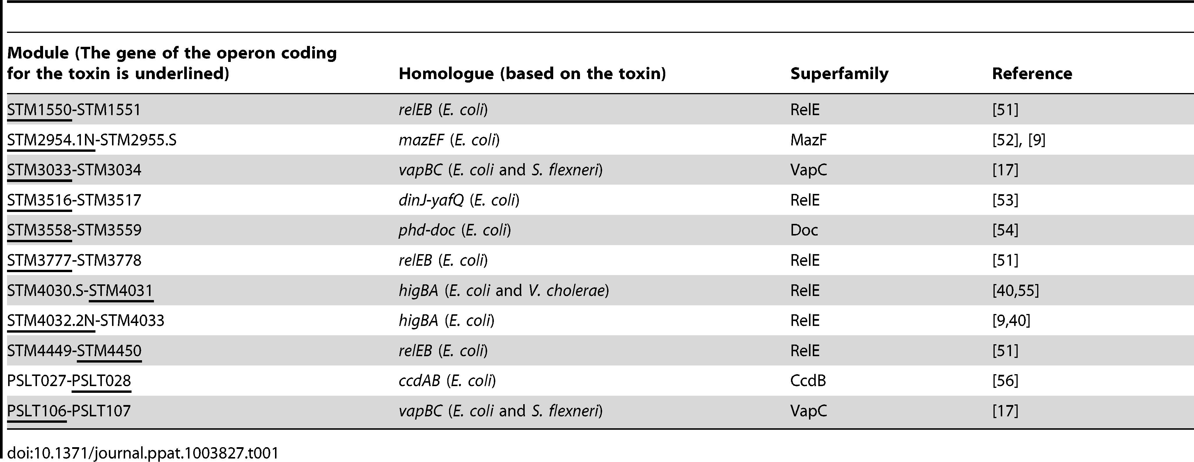 Identification and family distribution of <i>S.</i> Typhimurium TA loci.