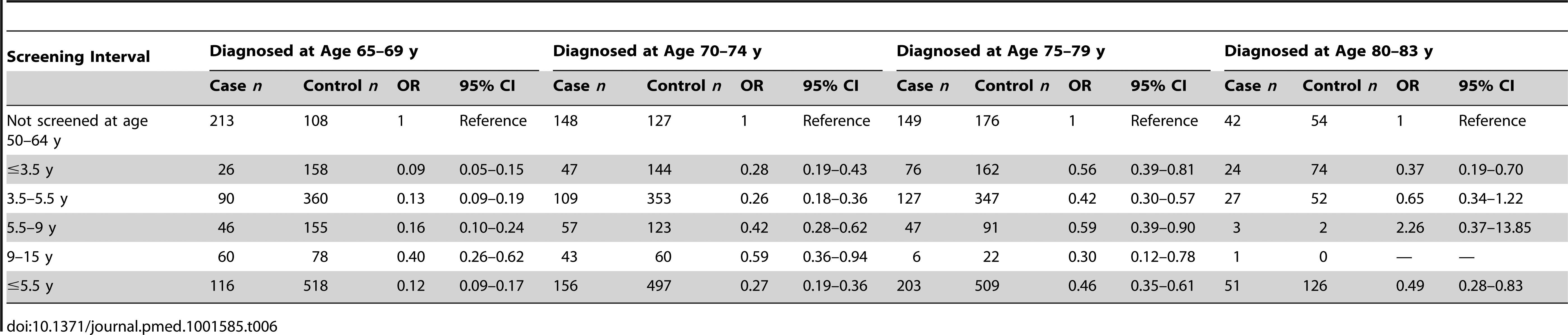 Odds ratios of cervical cancer by maximum screening interval at age 50–64 y relative to no screening, by age at diagnosis.