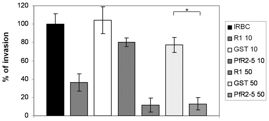 PfRON2-5 inhibits invasion of red blood cells by <i>Plasmodium</i> merozoites.