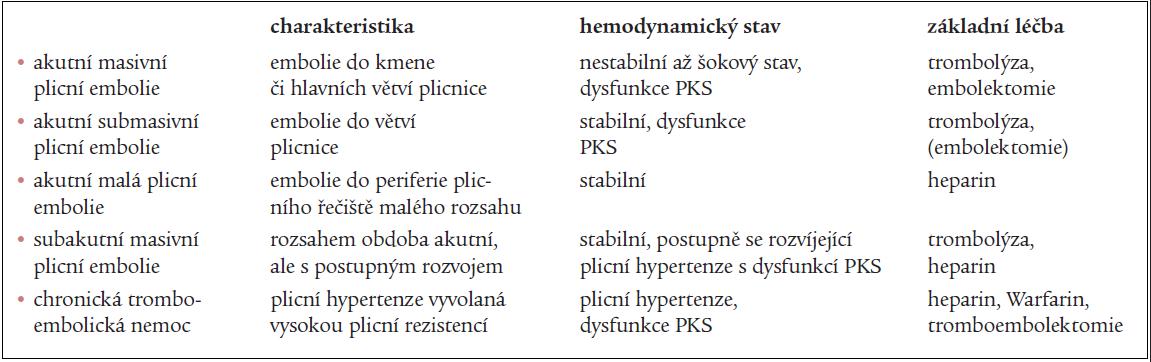 Formy plicní embolie.