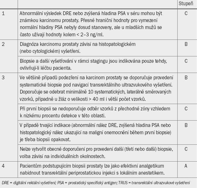 Guidelines pro diagnostiku karcinomu prostaty.