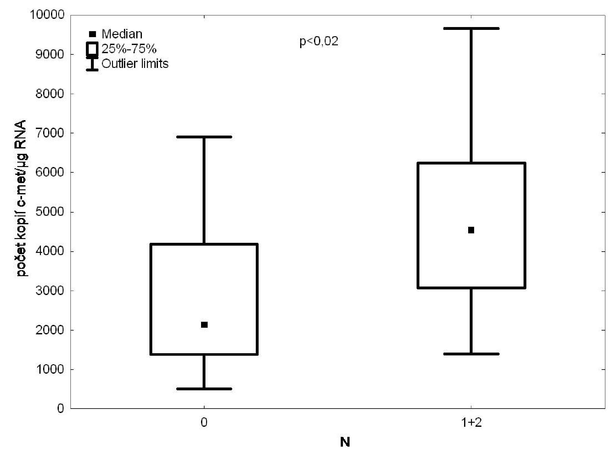 RT PCR/c-met ve vzorcích krve z drénující plicní žíly versus postižení lymfatických uzlin Fig. 5: c-met expression in the tumour-draining pulmonary vein blood samples according to the degree of lymph node affection