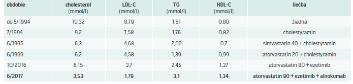 Tab. Vplyv hypolipemickej liečby na lipidový profil pacienta JH