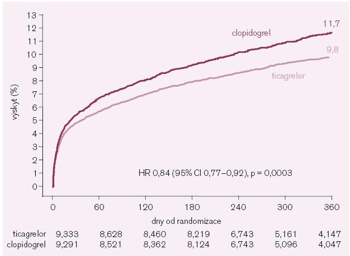 Primární složený cíl (kardiovaskulární úmrtí, infarkt myokardu a cévní mozková příhoda) ve studii PLATO.