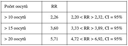 Relativní rizika vývoje OHSS – v závislosti od počtu získaných oocytů