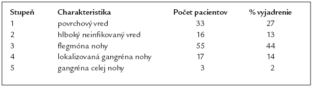 Klasifikácia ulcerácií podľa Wagnera.