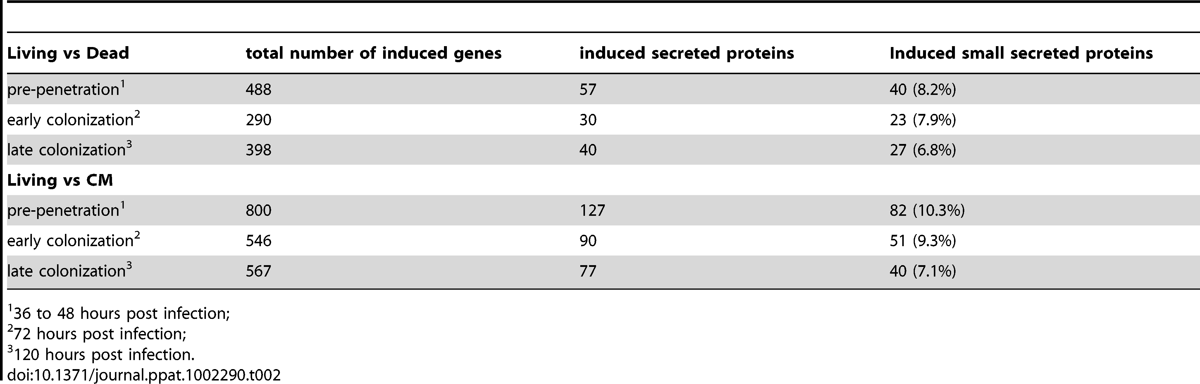 Summary of induced genes during barley root colonization.