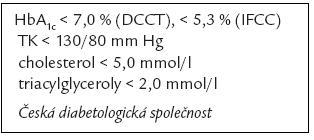 Epidemiologická studie – DM. Požadovaných hodnot dosáhlo DM2T: 2 % (2002), resp. 5 % (2006).