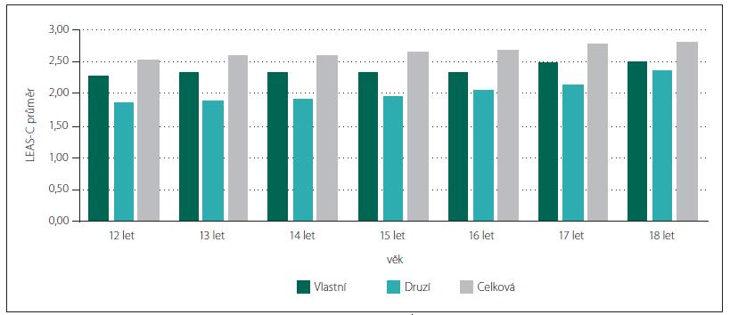 Srovnání hodnot subškál LEAS-C mezi jednotlivými věkovými pásmy.
