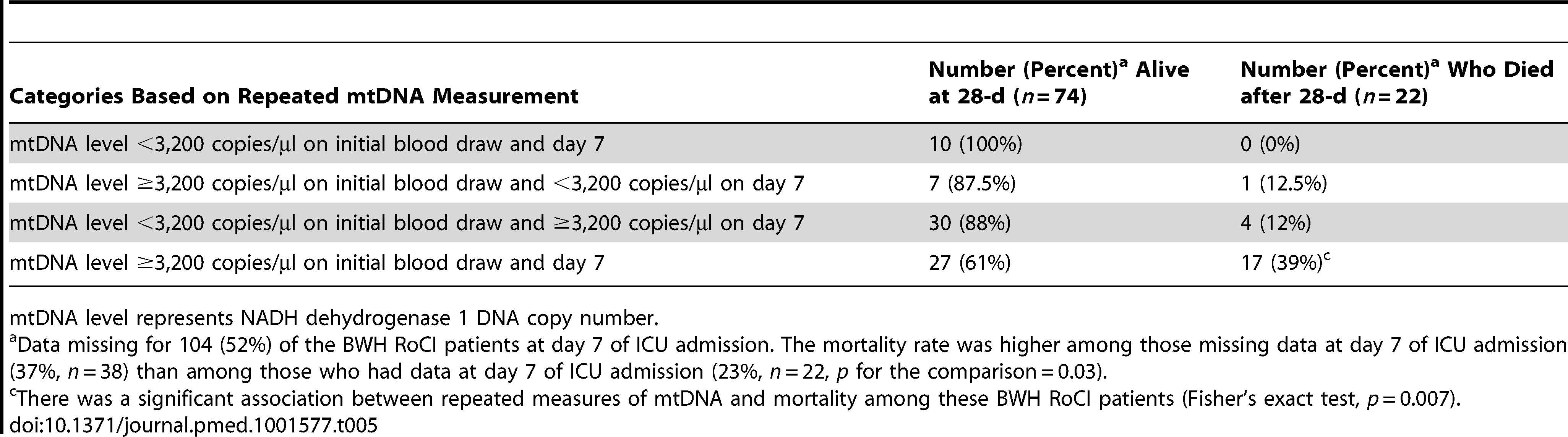 Repeated measures of mtDNA and 28-d mortality in the BWH RoCI cohort.