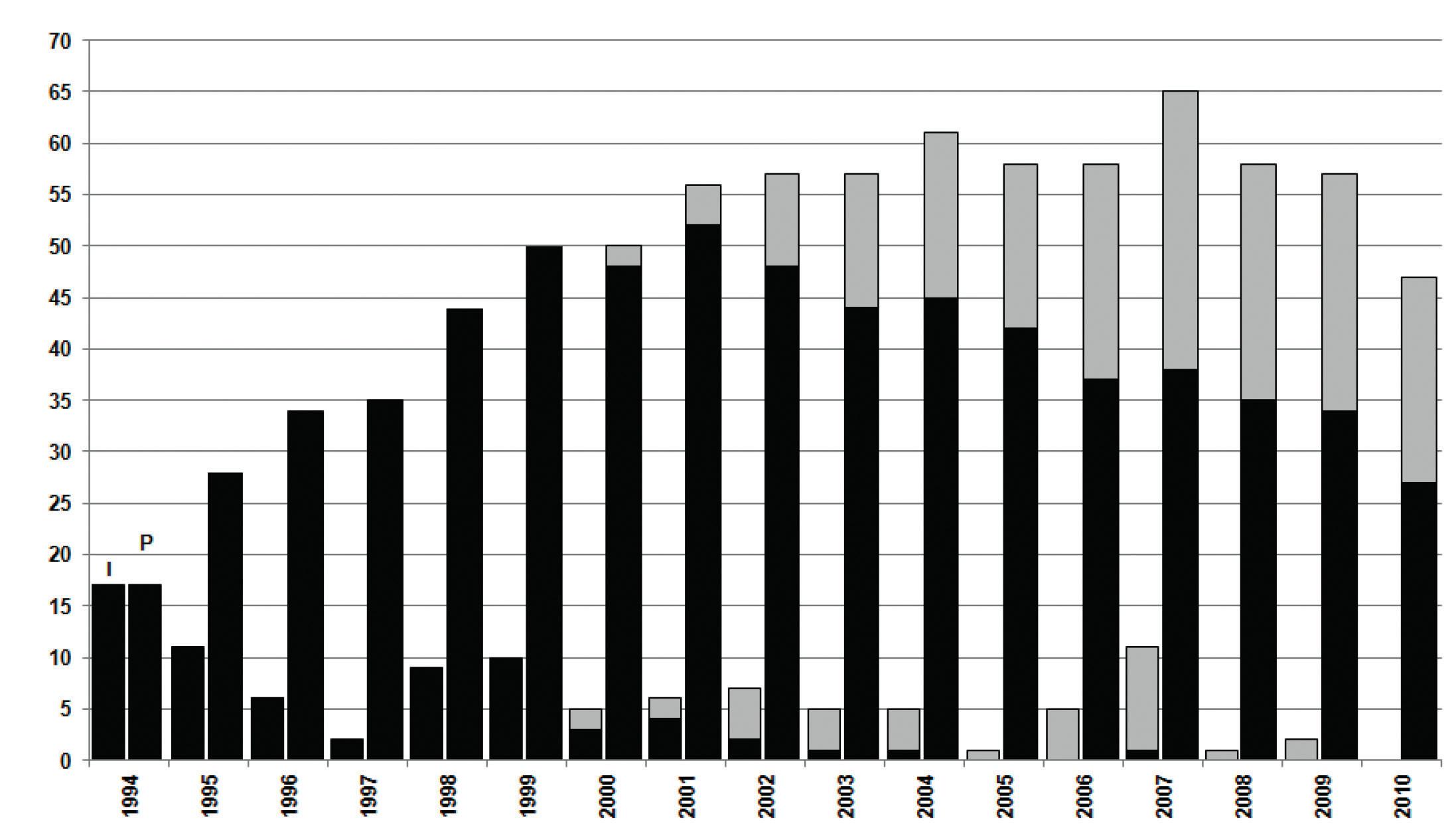 Výskyt infekcí Bcc v Centru CF při FN Motol v období 1994–2010 Levý sloupec pro každý jednotlivý rok označuje incidenci, pravý sloupec prevalenci infekce. Případy s infekcí kmenem ST32 jsou označeny černě, infekce způsobené ostatními kmeny a druhy jsou zvýrazněny šedivě.  Upraveno podle publikace [20]. Fig. 1 The occurence of infections caused by the Burkholderia cepacia complex in patients of the CF Centre of the Motol Hospital, Prague from 1994 to 2010 Left column: incidence of Bcc infection in the respective year. Right column: prevalence of Bcc infection. Cases caused by strain ST32 are highlighted in black and those caused by other strains and species are highlighted in grey.  Adapted from the publication [20].