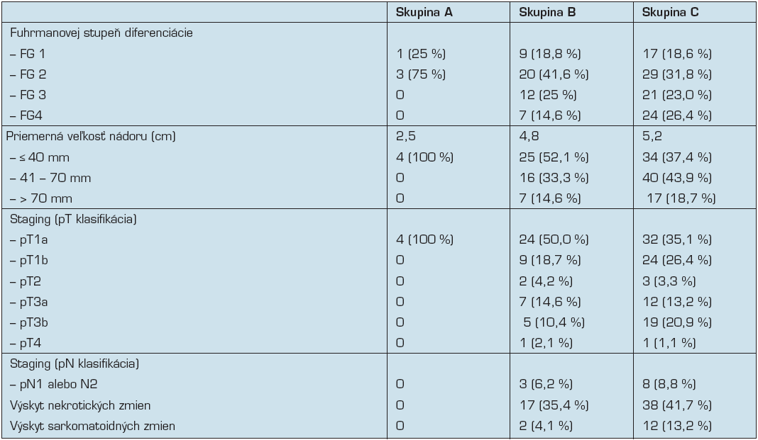 Prehľad zastúpenia Fuhrmanovej nukleárneho stupňa diferenciácie, veľkosti nádorov, pT a pN klasifikácie a výskytu nekrotických a sarkomatoidných zmien v hodnotených skupinách. (FG – Fuhrmanovej nukleárny stupeň).