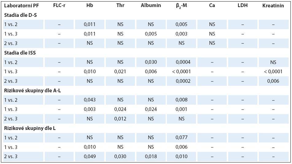 Analýza rozdílnosti hodnot vybraných laboratorních ukazatelů mezi jednotlivými klinickými stadii (dle Durieho-Salmona – D-S a International Staging System – ISS) a rizikovými skupinami 1–3  vyhodnocenými podle Avet-Loisiaua (A-L)a Ludwiga (L) s pomocí Mann-Whitneyova post hoc U testu signifikance s Bonferroniho korekcí v souboru 38 nemocných s IgA typem MM.