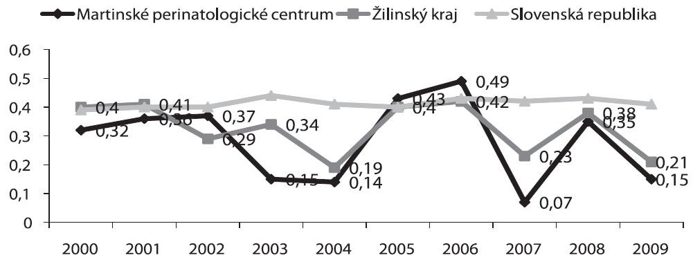 Mŕtvorodenosť v Martinskom PC, Žilinskom kraji vs. SR (2000-2009), hodnoty uvádzané v %