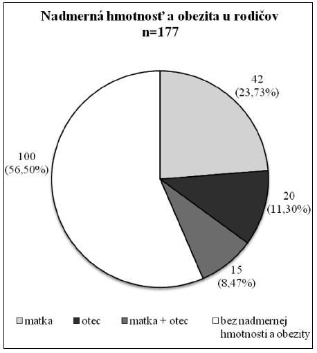 Nadmerná hmotnosť a obezita u rodičov U jedného z rodičov sa vyskytla u 62 členov súboru (35,03 %), častejšie u žien v porovnaní s mužmi (57 matiek vs 35 otcov). V 15 prípadoch bol výskyt nadmernej hmotnosti a obezity u oboch rodičov.