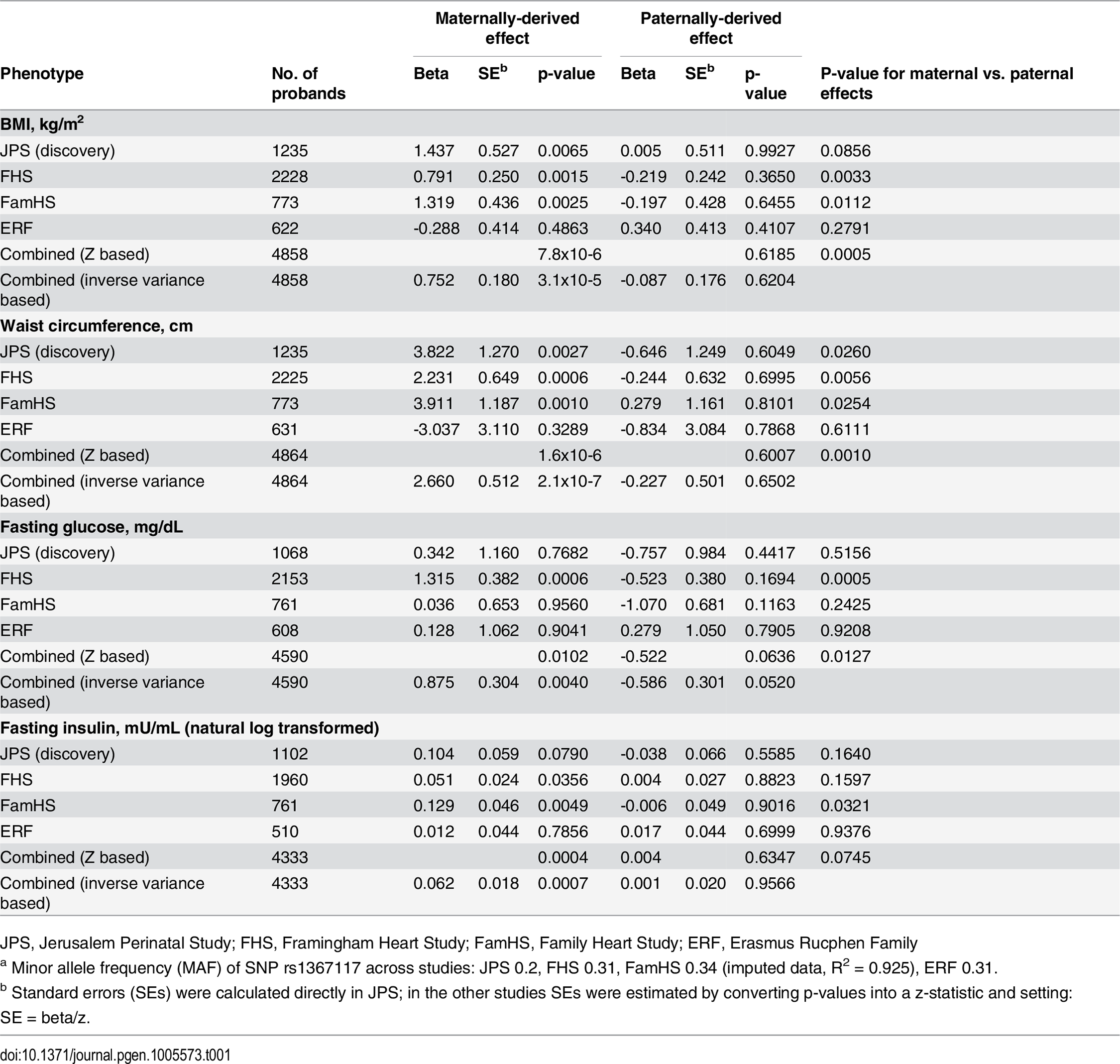 Parent-of-origin effects of <i>APOB</i> SNP rs1367117<em class=&quot;ref&quot;><sup>a</sup></em> on adiposity and glycemic traits.
