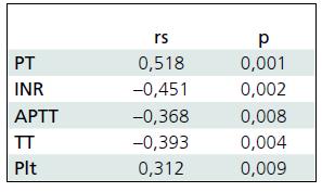 Korelácia parametrov koagulácie a GCS.