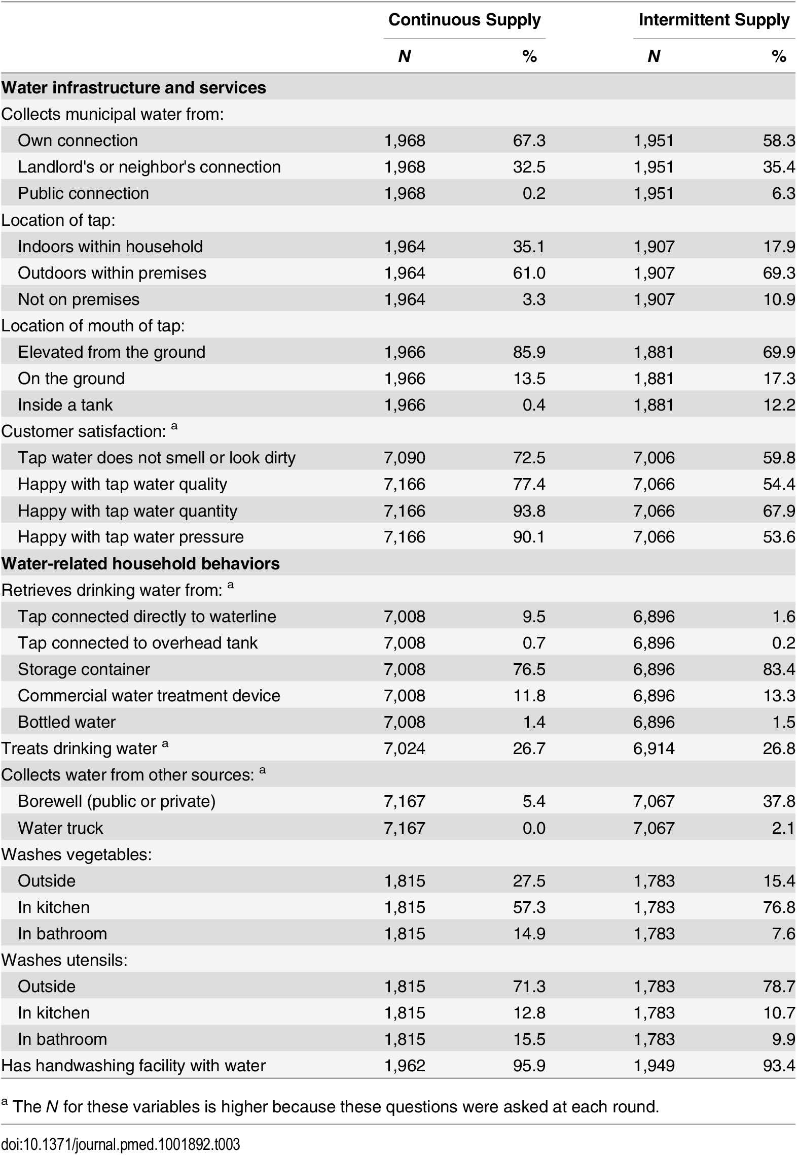 Water infrastructure and water-related household behaviors by study arm.
