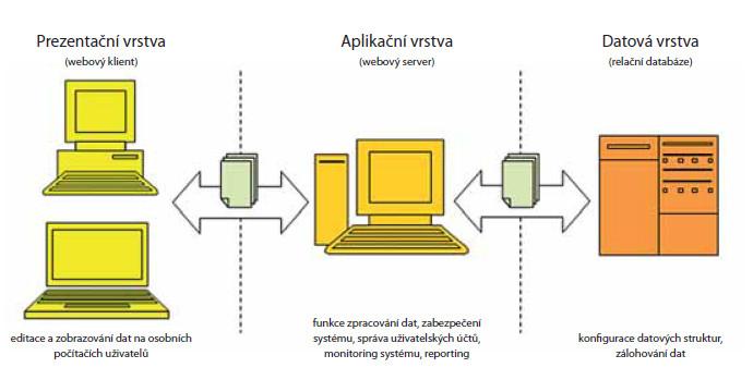 Hlavní komponenty informačního systému UJO na principech třívrstvé architektury Fig. 3. Main components of information system UJO based on principles of three layer architecture