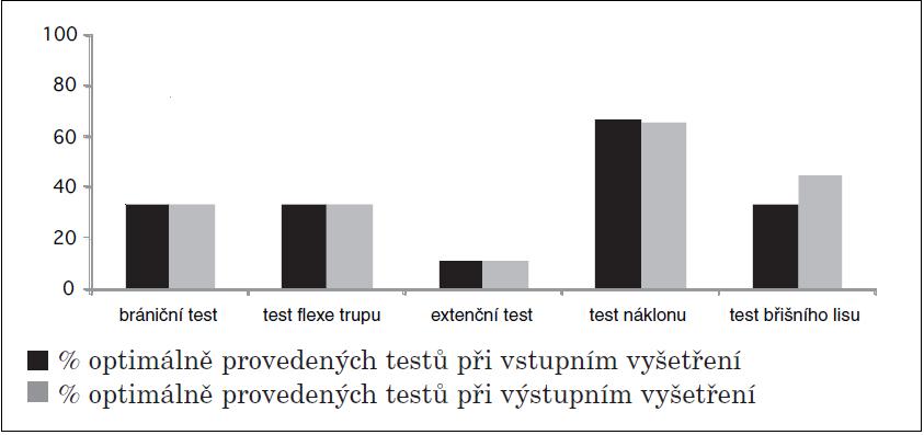 Znázornění vstupního a výstupního vyšetření testů hodnotících funkci HSSP u kontrolní skupiny.