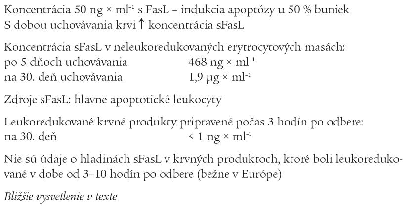 Vplyv doby uchovávania krvi a leukoredukcie na koncentráciu sFasL.