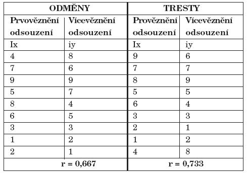 Pořadí odměn a trestů preferované prvovězněnými – srovnání s celým souborem.