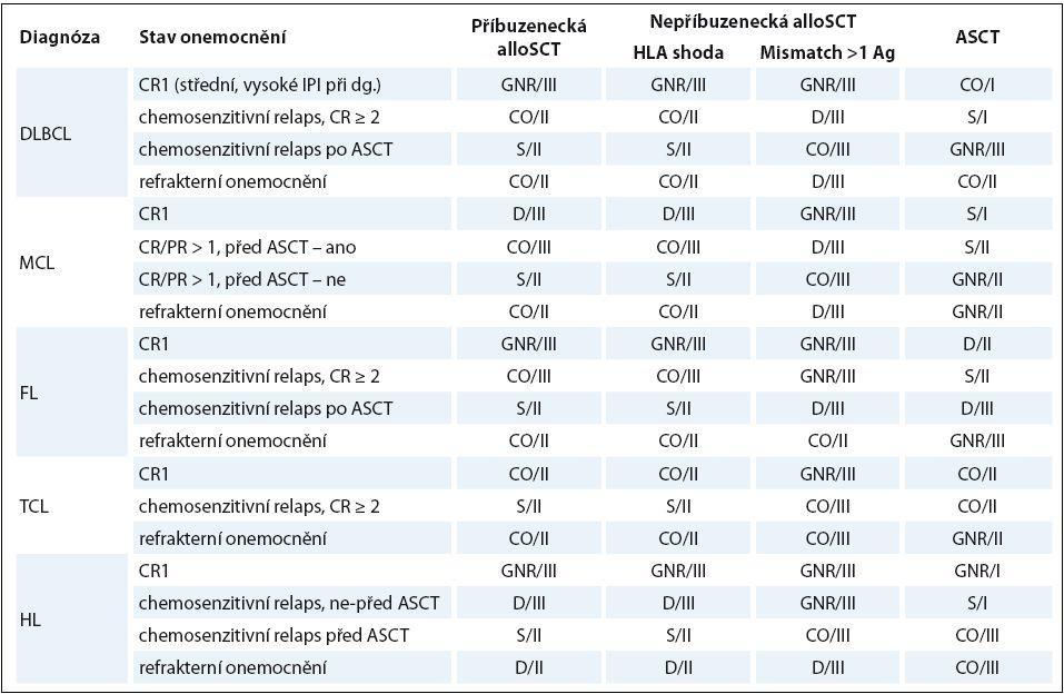 Současná transplantační doporučení u lymfomů (upraveno dle [32]).