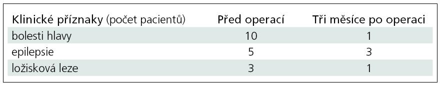 Klinické hodnocení pacientů před operací a po ní.