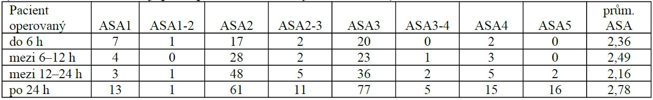 ASA skóre u pacientů v jednotlivých skupinách (čísla v tabulce znamenají počet pacientů s uvedeným ASA skóre)
